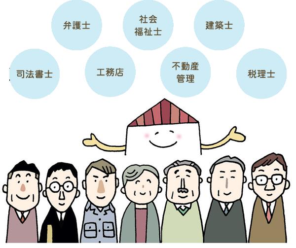弁護士、社会福祉士、建築士、司法書士、工務店、不動産管理、税理士